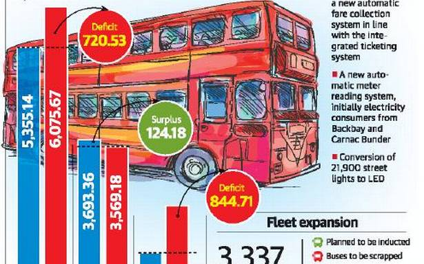 Best 3 Wood 2020 BEST to have 4,050 more buses by 2020 | Top News Wood